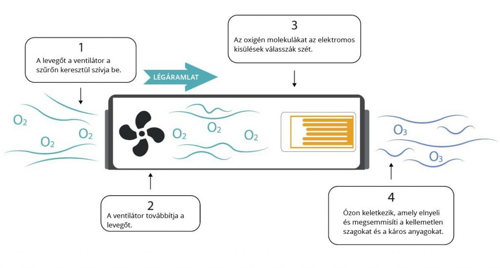 ózon generátor működése